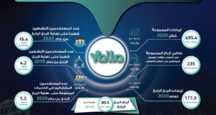 """خدمات الدردشة لمجموعة """"يلا"""" ساهمت في تحقيق الجزء الأكبر من الإيرادات بما مجموعه 201.1 مليون درهم"""